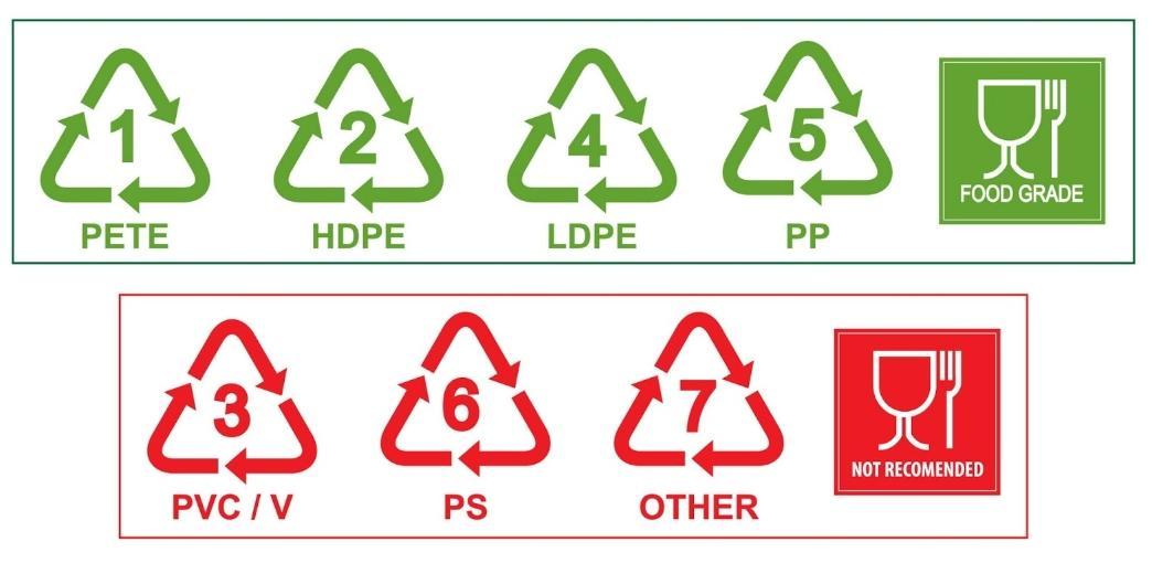 маркировка пластиков для пищевых продуктов